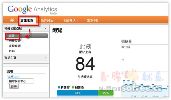[搶鮮]Google Analytics 提供即時線上人數、流量來源囉!