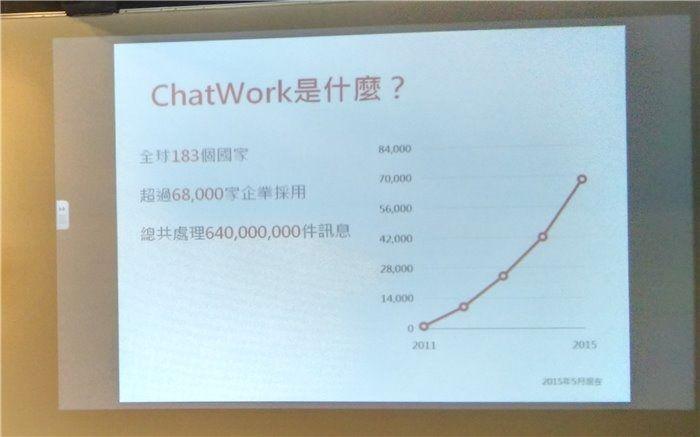 ChatWork 打造專屬雲端會議室,小組討論分工高效率達陣!