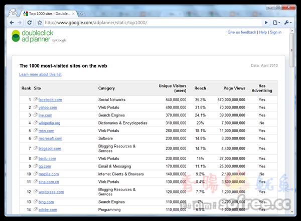Google adplanner 查詢網站關鍵字、流量、廣告欄位