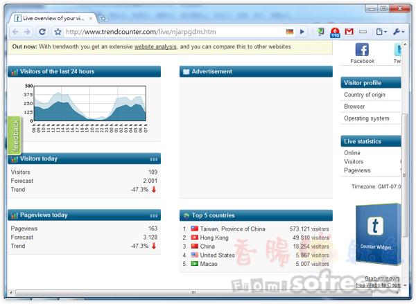 TrendCounter 免費線上人數統計貼紙